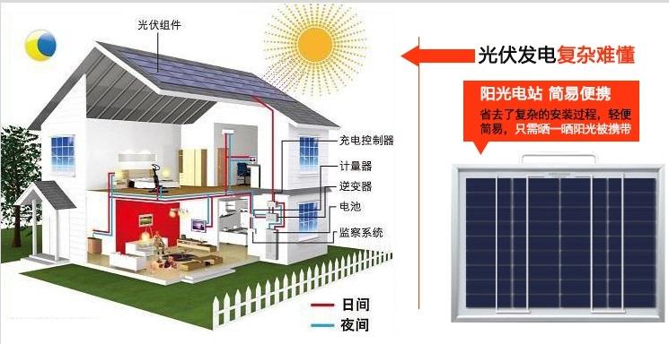 太阳能家用储能电源系统
